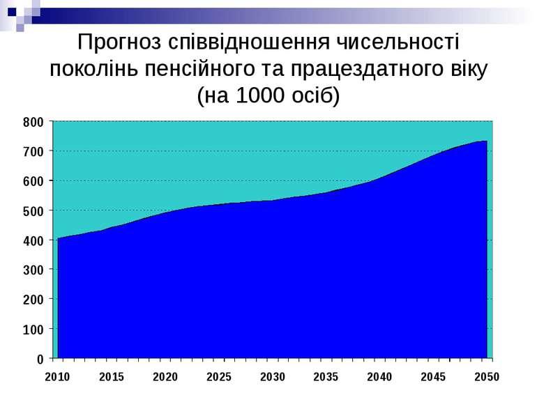 Прогноз співвідношення чисельності поколінь пенсійного та працездатного віку ...