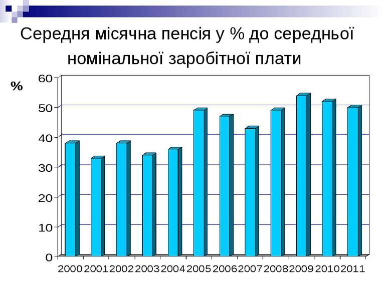 Середня місячна пенсія у % до середньої номінальної заробітної плати