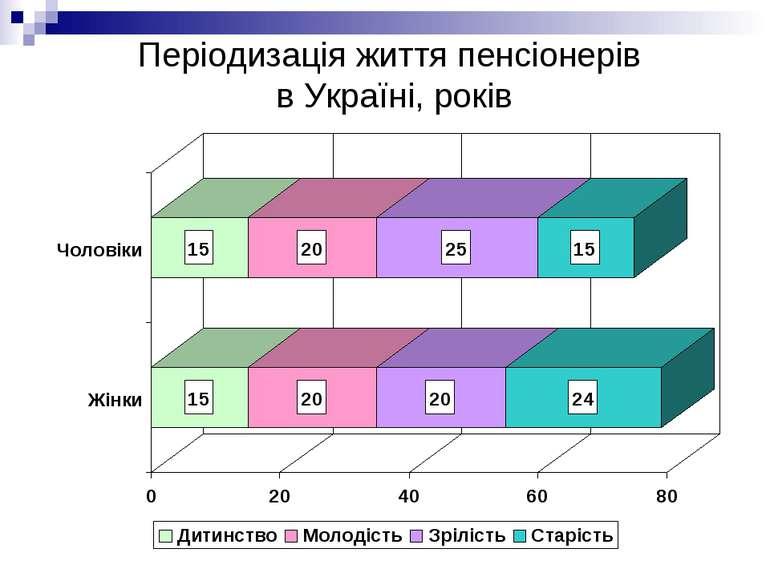 Періодизація життя пенсіонерів в Україні, років