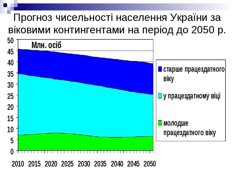 Прогноз чисельності населення України за віковими контингентами на період до ...