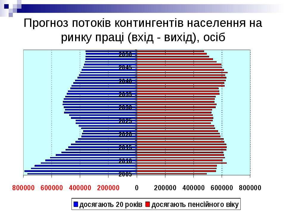 Прогноз потоків контингентів населення на ринку праці (вхід - вихід), осіб