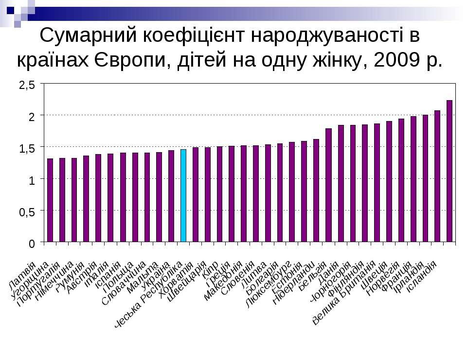 Сумарний коефіцієнт народжуваності в країнах Європи, дітей на одну жінку, 200...