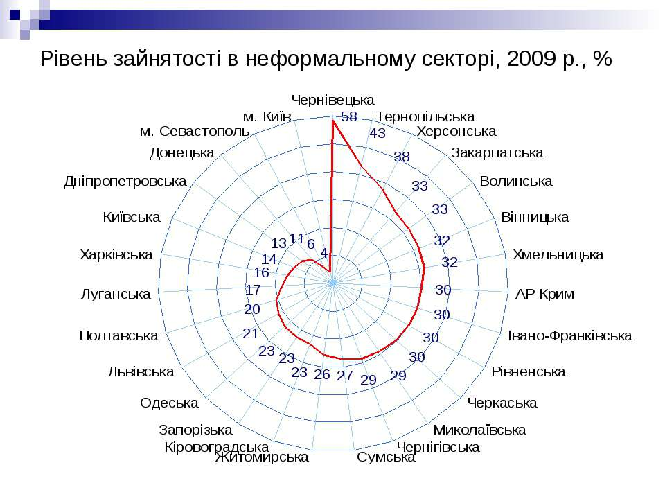 Рівень зайнятості в неформальному секторі, 2009 р., %