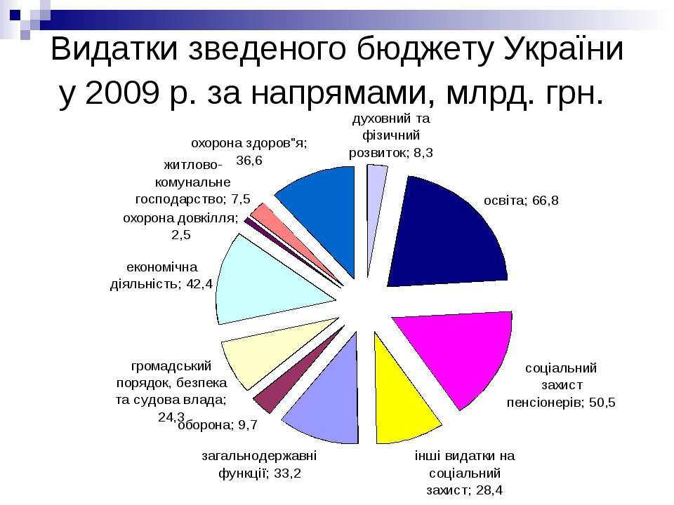 Видатки зведеного бюджету України у 2009р. за напрямами, млрд. грн.