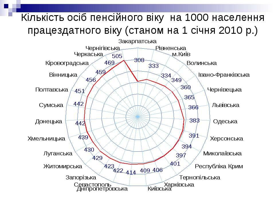 Кількість осіб пенсійного віку на 1000 населення працездатного віку (станом н...