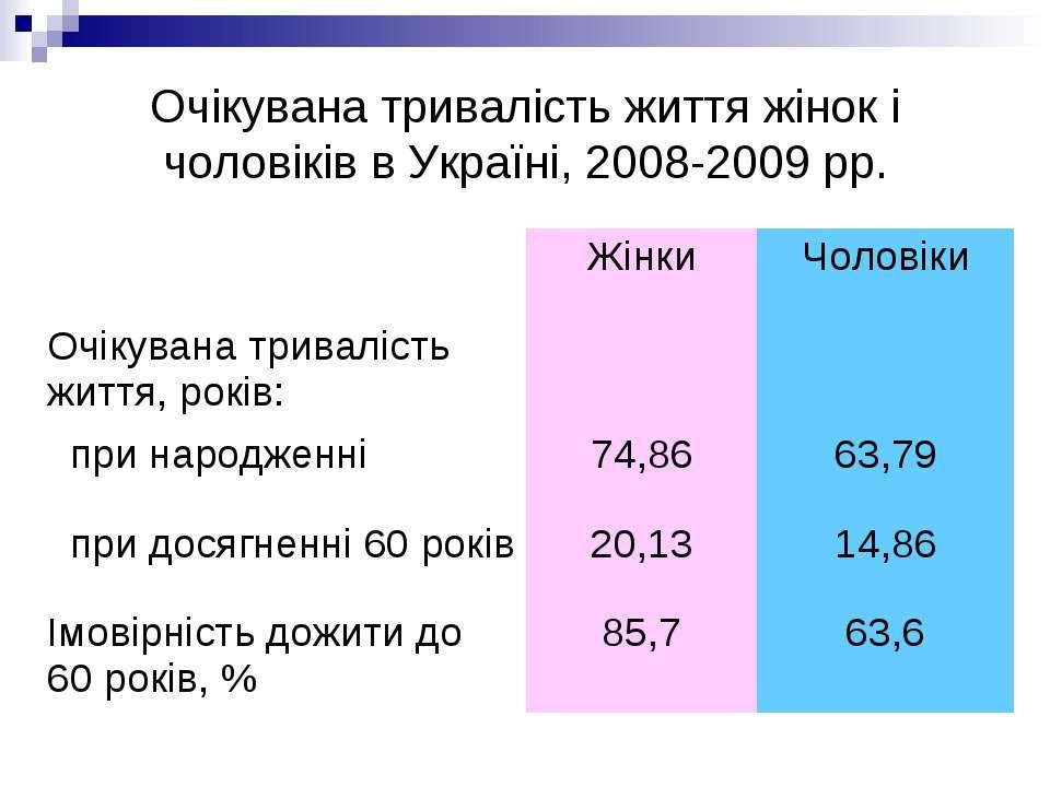 Очікувана тривалість життя жінок і чоловіків в Україні, 2008-2009 рр.