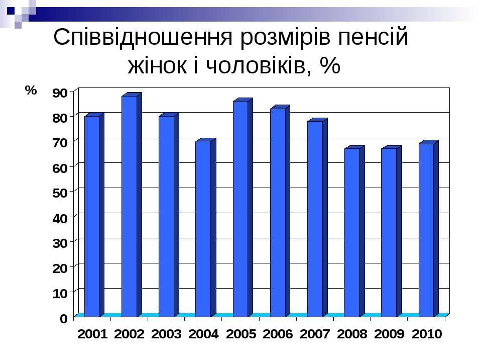 Співвідношення розмірів пенсій жінок і чоловіків, %
