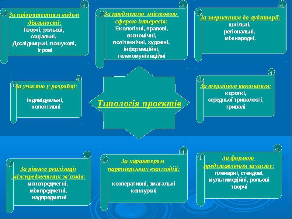 Типологія проектів За пріоритетним видом діяльності: Творчі, рольові, соціаль...