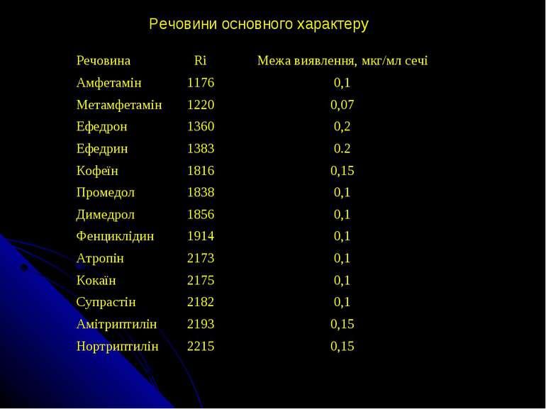 Речовини основного характеру Речовина Ri Межа виявлення, мкг/мл сечі Амфетамі...