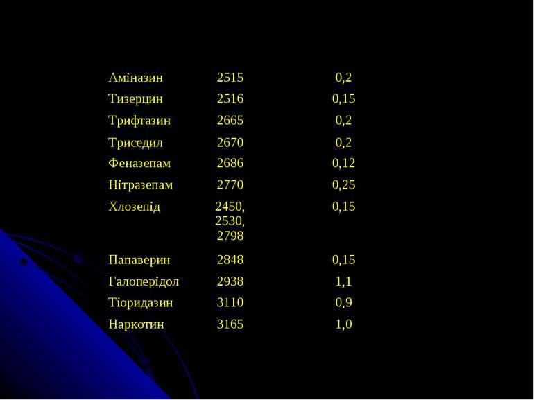 Аміназин 2515 0,2 Тизерцин 2516 0,15 Трифтазин 2665 0,2 Триседил 2670 0,2 Фен...
