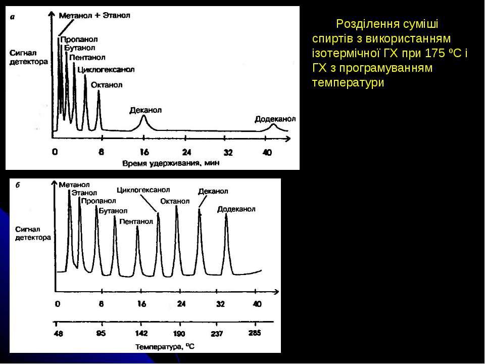 Розділення суміші спиртів з використанням ізотермічної ГХ при 175 ºС і ГХ з п...