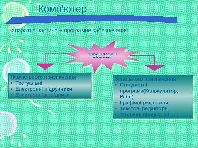 Загального призначення Стандартні програми(Калькулятор, Paint) Графічні редак...