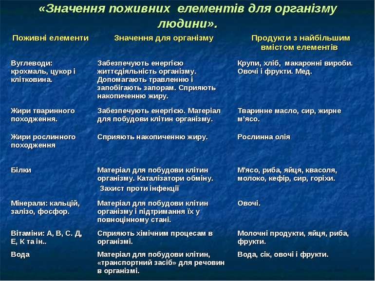 «Значення поживних елементів для організму людини».
