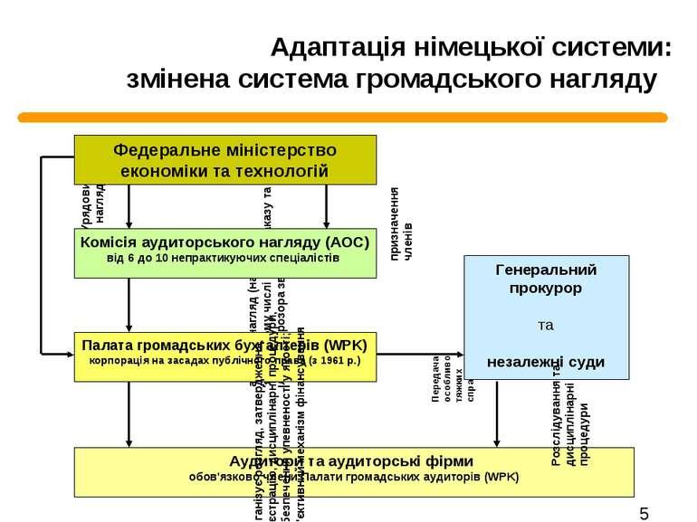 Адаптація німецької системи: змінена система громадського нагляду Передача ос...