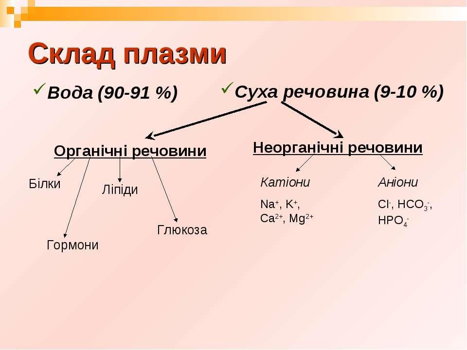 Склад плазми Вода (90-91 %) Суха речовина (9-10 %) Органічні речовини Неорган...