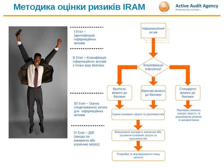 Методика оцінки ризиків IRAM