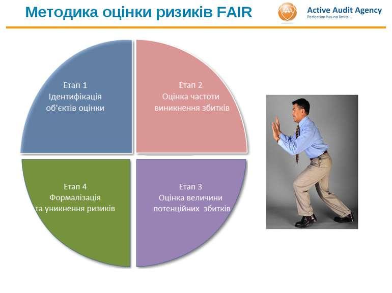 Методика оцінки ризиків FAIR