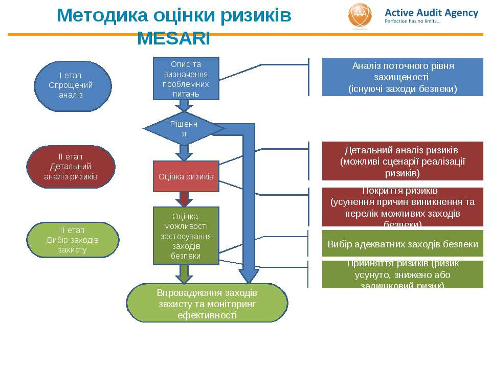 Прийняття ризиків (ризик усунуто, знижено або залишковий ризик) Аналіз поточн...