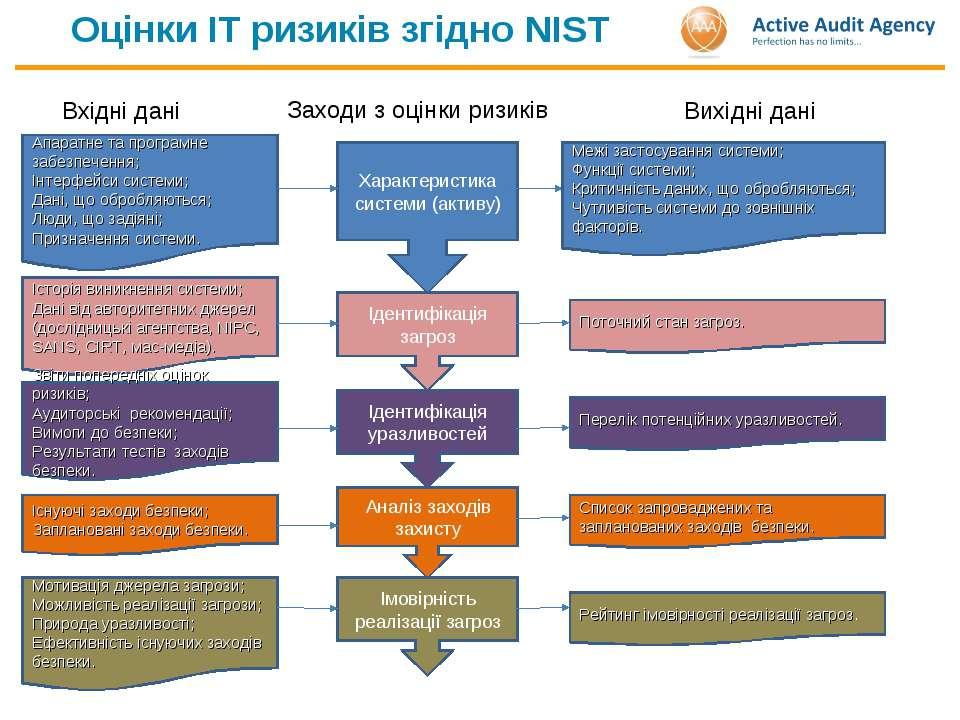 Оцінки ІТ ризиків згідно NIST Характеристика системи (активу) Заходи з оцінки...