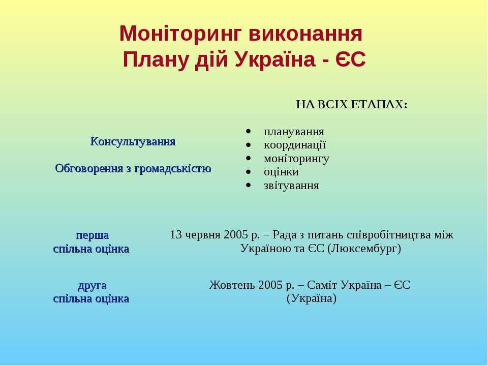 Моніторинг виконання Плану дій Україна - ЄС