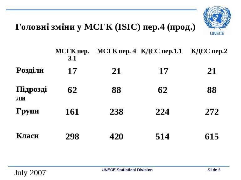Головні зміни у МСГК (ISIC) пер.4 (прод.) UNECE Statistical Division Slide *