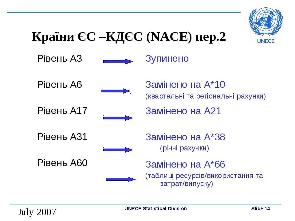 Країни ЄС –КДЄС (NACE) пер.2 Рівень A3 Рівень A6 Рівень A17 Рівень A31 Рівень...