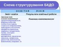 Схема структурування БКДО О С В І Т Н Я Л І Н І Я Зміст освіти Результати осв...