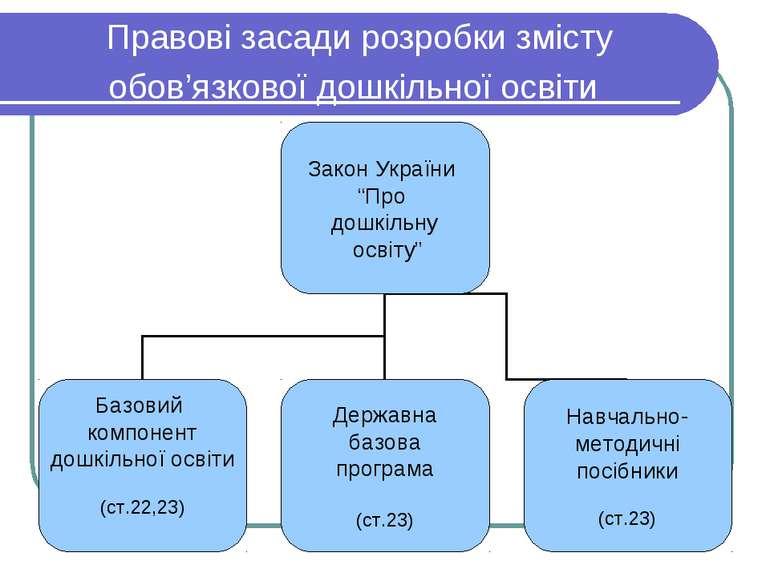 Правові засади розробки змісту обов'язкової дошкільної освіти