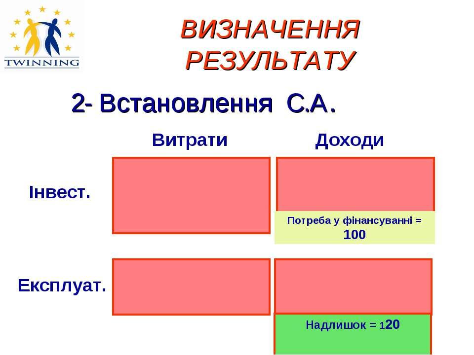 ВИЗНАЧЕННЯ РЕЗУЛЬТАТУ 2- Встановлення C.A. Потреба у фінансуванні = 100 Надли...