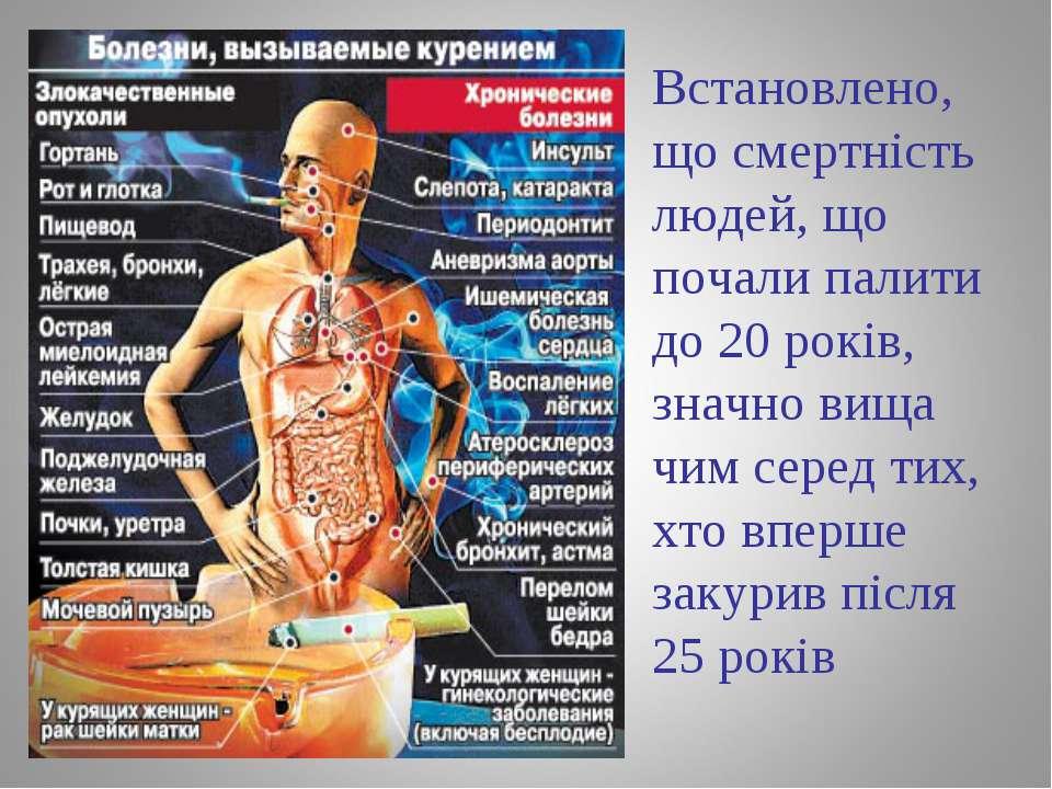 Встановлено, що смертність людей, що почали палити до 20 років, значно вища ч...