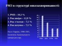 РМЗ в структурі онкозахворюваності: 1. РМЗ – 19,3 % 2. Рак шкіри – 12,9 % 3. ...