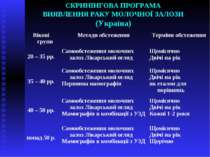 СКРИНІНГОВА ПРОГРАМА ВИЯВЛЕННЯ РАКУ МОЛОЧНОЇ ЗАЛОЗИ (Україна)