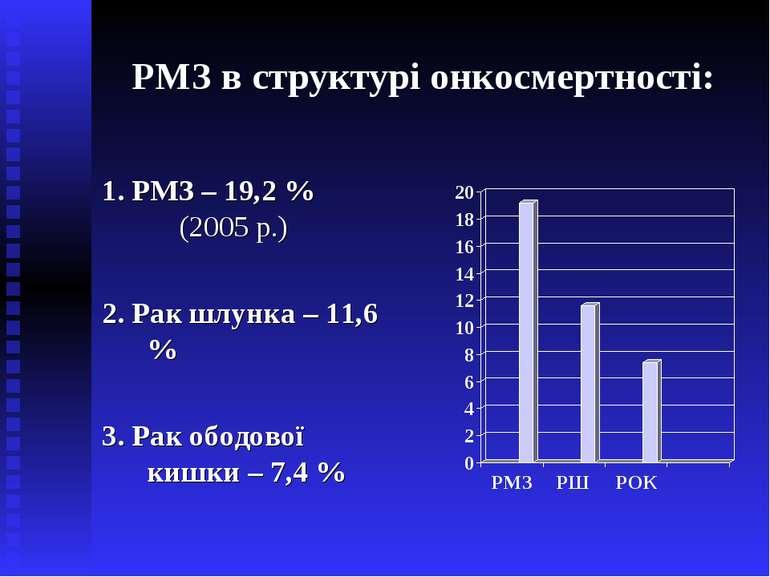 РМЗ в структурі онкосмертності: 1. РМЗ – 19,2 % (2005 р.) 2. Рак шлунка – 11,...