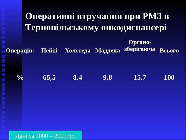 Оперативні втручання при РМЗ в Тернопільському онкодиспансері Дані за 2000 – ...
