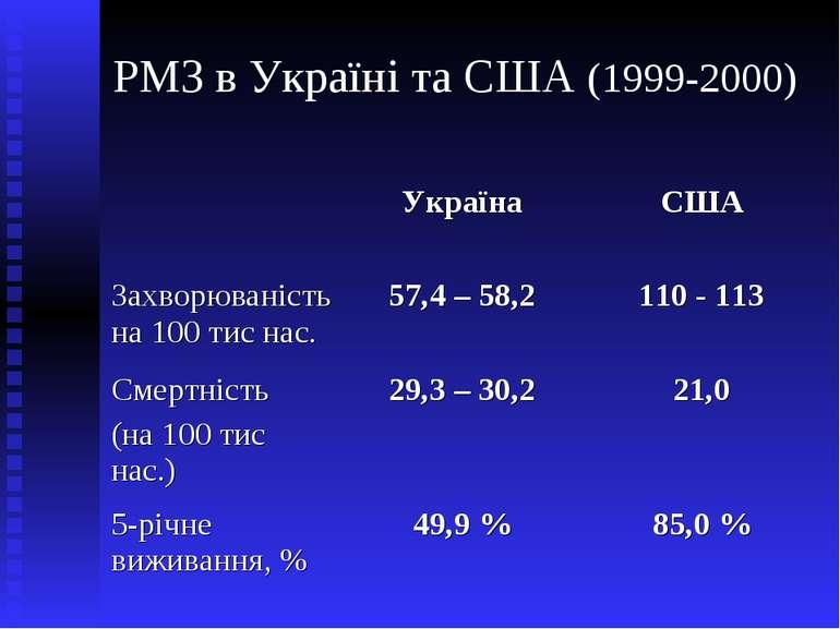 РМЗ в Україні та США (1999-2000)