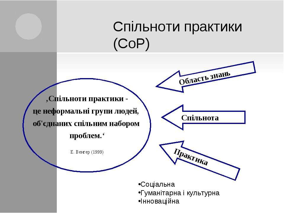 Спільноти практики (CoP) Соціальна Гуманітарна і культурна Інноваційна