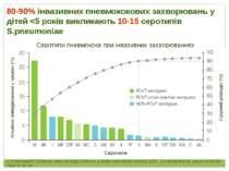 Серотипи пневмокока при інвазивних захворюваннях 1. PneumoADIP: Summary repor...