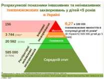 Розрахункові показники інвазивних та неінвазивних пневмококових захворювань у...