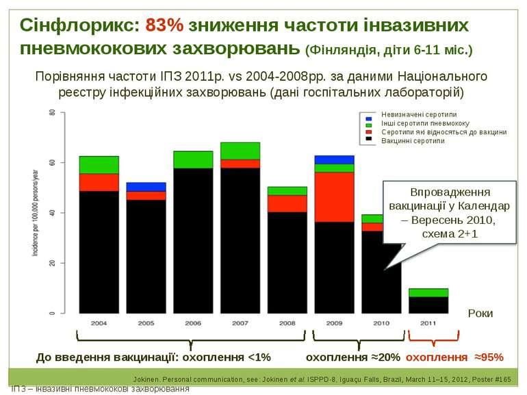Сінфлорикс: 83% зниження частоти інвазивних пневмококових захворювань (Фінлян...