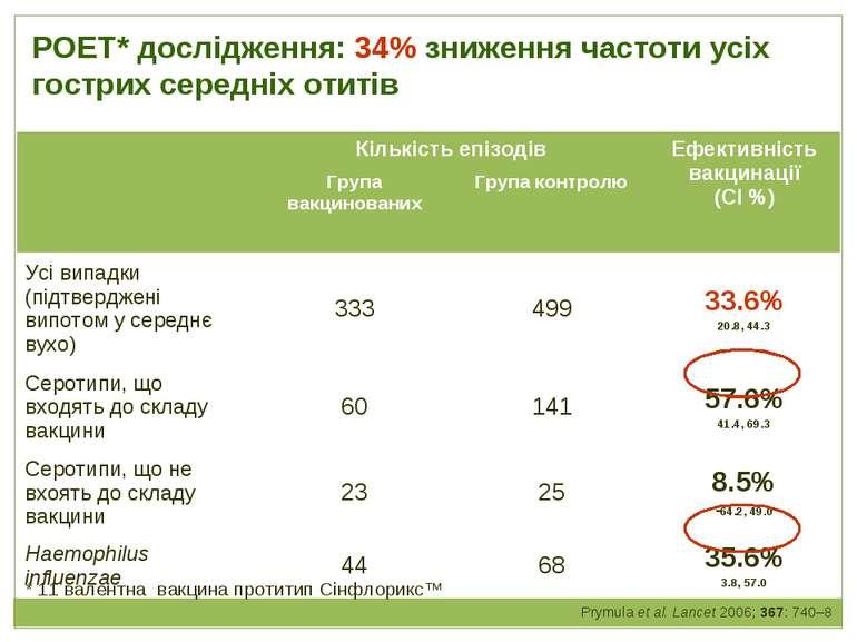 РОЕТ* дослідження: 34% зниження частоти усіх гострих середніх отитів Prymula ...