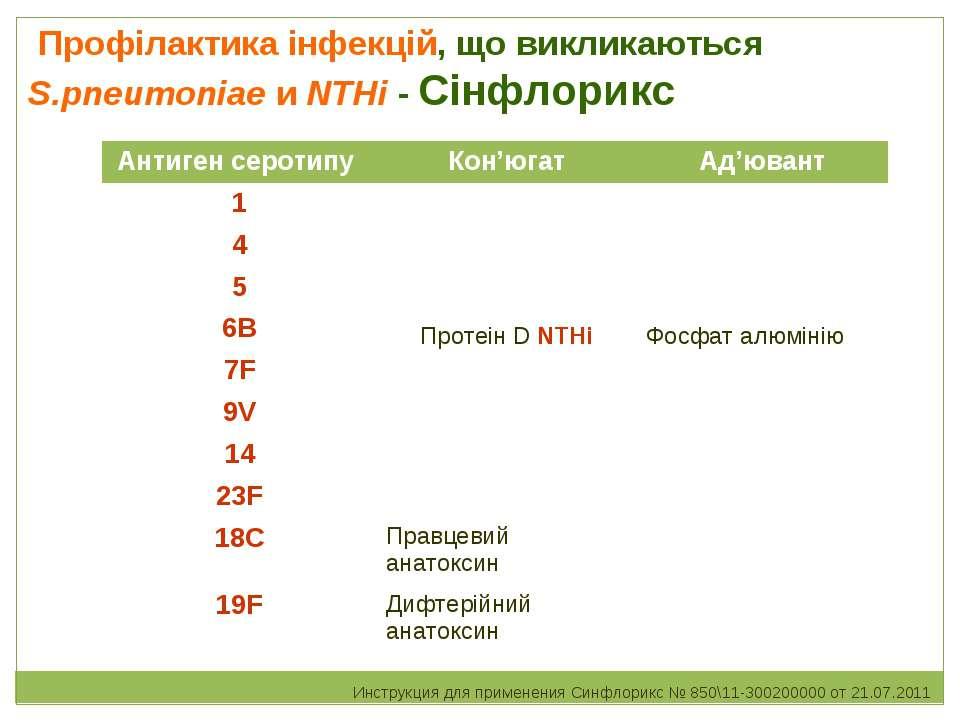 Профілактика інфекцій, що викликаються S.pneumoniae и NTHi - Сінфлорикс Инстр...