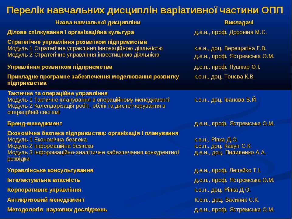 Перелік навчальних дисциплін варіативної частини ОПП