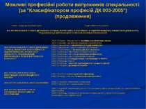 """Можливі професійні роботи випускників спеціальності (за """"Класифікатором профе..."""