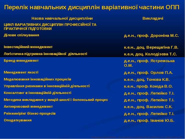 Перелік навчальних дисциплін варіативної частини ОПП Кафедра економіки, орган...