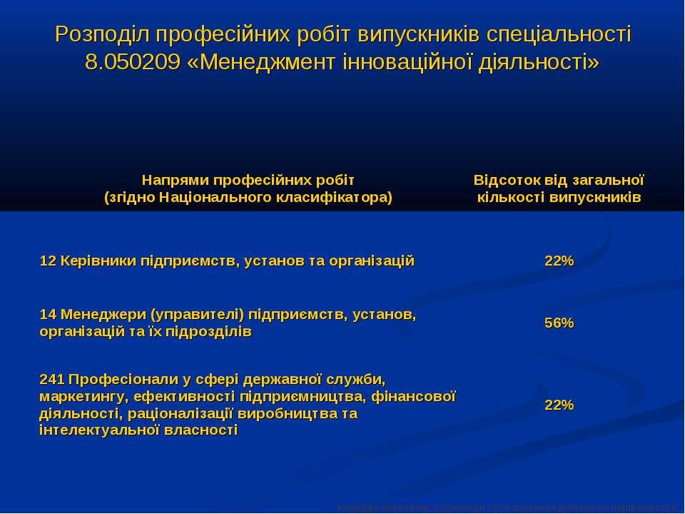 Розподіл професійних робіт випускників спеціальності 8.050209 «Менеджмент інн...