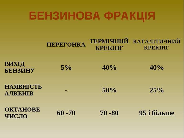 БЕНЗИНОВА ФРАКЦІЯ ПЕРЕГОНКА ТЕРМІЧНИЙ КРЕКІНГ КАТАЛІТИЧНИЙ КРЕКІНГ ВИХІД БЕНЗ...