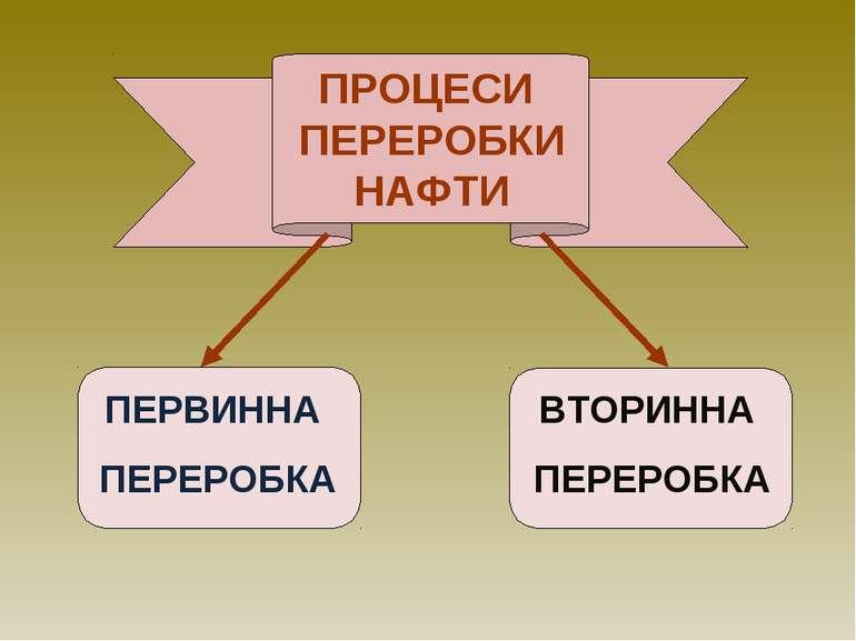 ПРОЦЕСИ ПЕРЕРОБКИ НАФТИ ПЕРВИННА ПЕРЕРОБКА ВТОРИННА ПЕРЕРОБКА