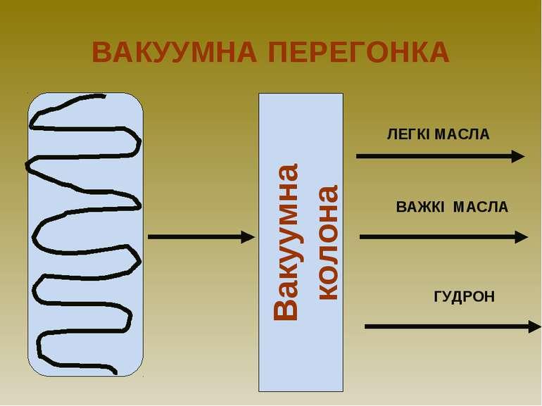ВАКУУМНА ПЕРЕГОНКА ЛЕГКІ МАСЛА ВАЖКІ МАСЛА ГУДРОН Вакуумна колона