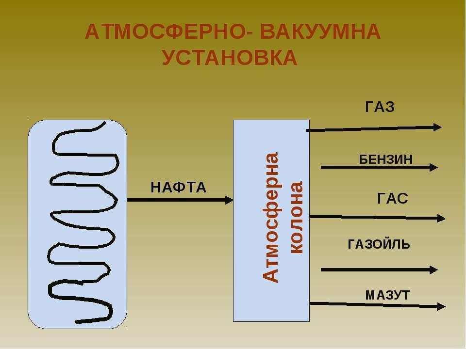 АТМОСФЕРНО- ВАКУУМНА УСТАНОВКА НАФТА ГАЗ БЕНЗИН ГАС ГАЗОЙЛЬ МАЗУТ Атмосферна ...