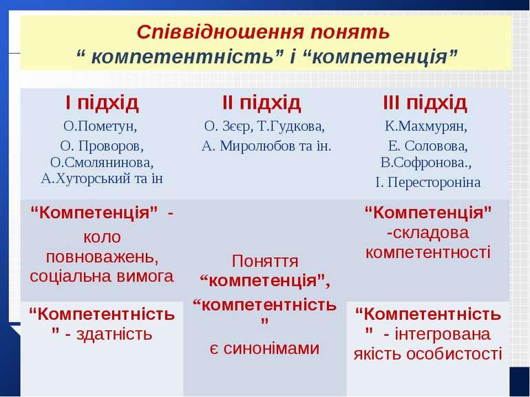 """Співвідношення понять """" компетентність"""" і """"компетенція"""" І підхід О.Пометун, О..."""